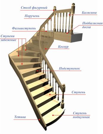 Перила на лестницу из дерева - Всё о лестницах